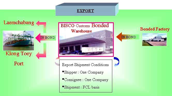 Bisco : Bangpoo Intermodal Systems Co , Ltd