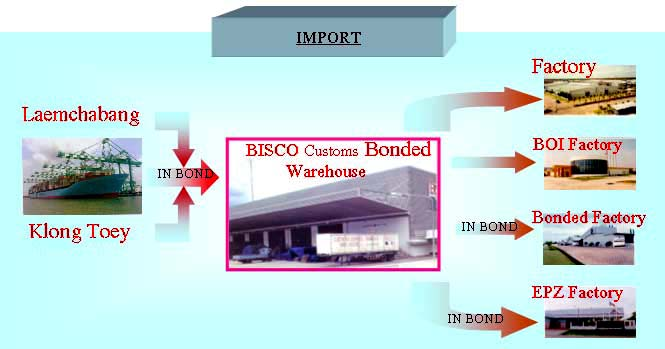 Bisco : Bangpoo Intermodal Systems Co , Ltd